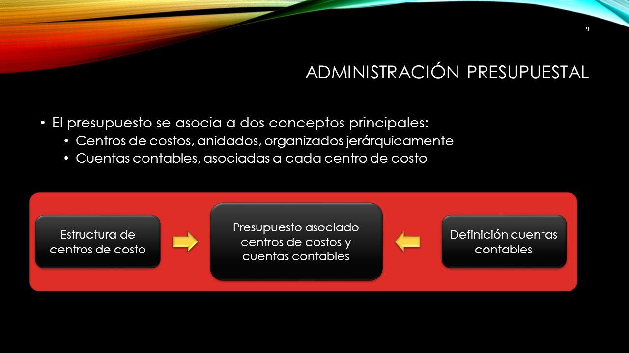 ADMINISTRACIÓN PRESUPUESTAL El presupuesto se asocia a dos conceptos principales: Centros de costos, anidados, organizados jerárquicamente Cuentas con