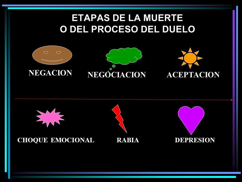 ETAPAS DE LA MUERTE O DEL PROCESO DEL DUELO NEGACION NEGOCIACION ACEPTACION CHOQUE EMOCIONAL RABIA DEPRESION
