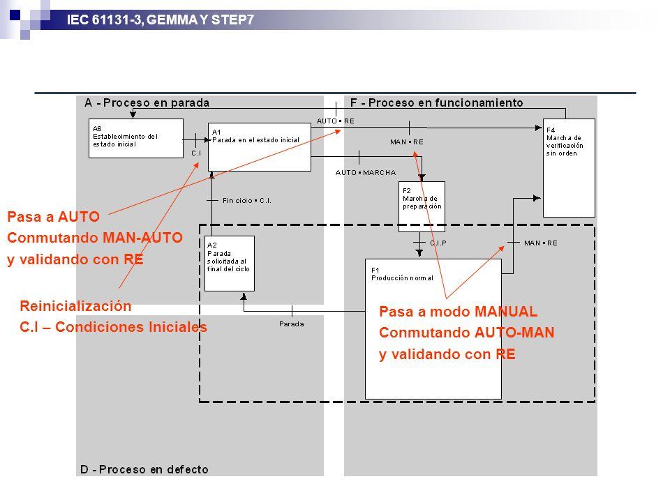 IEC 61131-3, GEMMA Y STEP7 Pasa a modo MANUAL Conmutando AUTO-MAN y validando con RE Pasa a AUTO Conmutando MAN-AUTO y validando con RE Reinicializaci