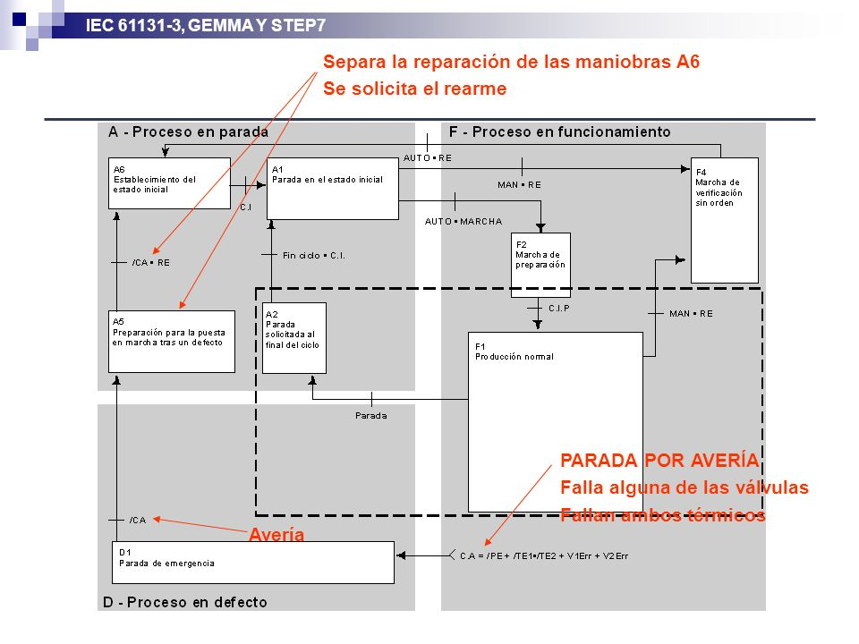 IEC 61131-3, GEMMA Y STEP7 Avería PARADA POR AVERÍA Falla alguna de las válvulas Fallan ambos térmicos Separa la reparación de las maniobras A6 Se sol