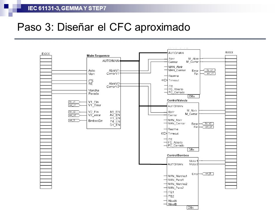 IEC 61131-3, GEMMA Y STEP7 Paso 3: Diseñar el CFC aproximado