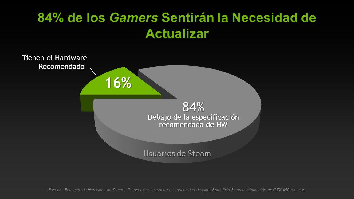 84% Debajo de la especificación recomendada de HW 16% Tienen el Hardware Recomendado Usuarios de Steam Fuente: Encuesta de Hardware de Steam.