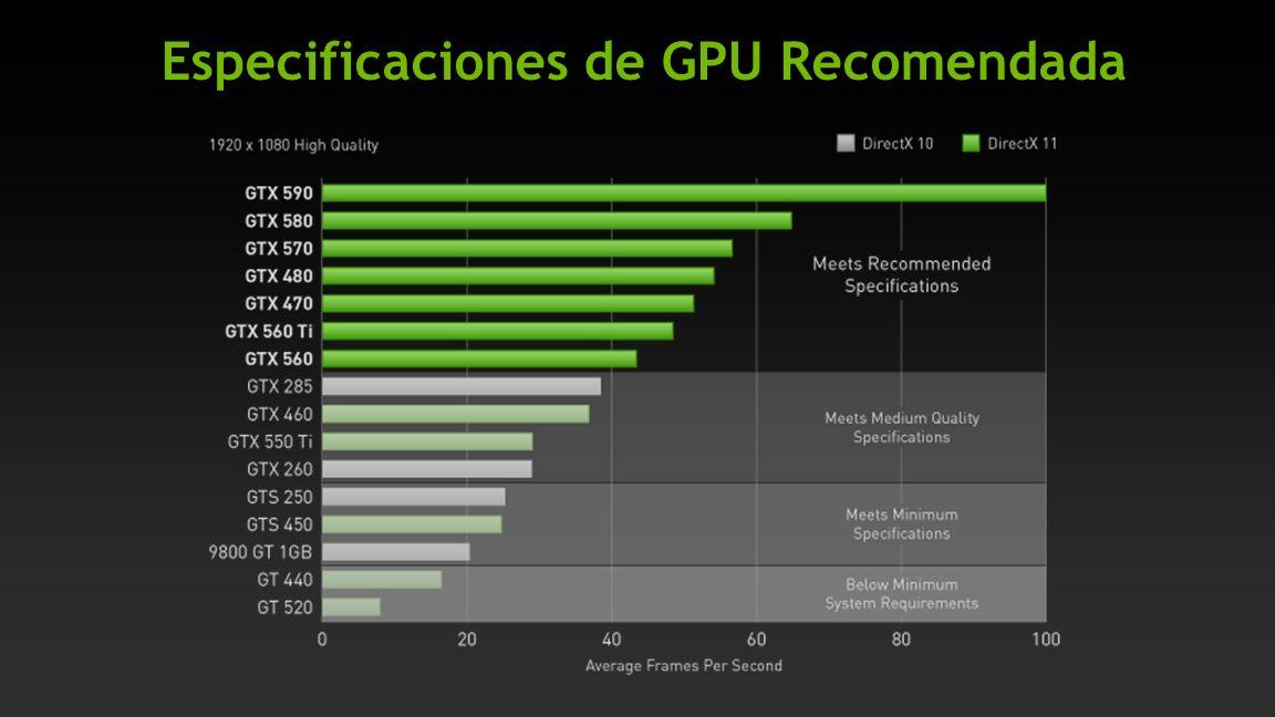 Especificaciones de GPU Recomendada