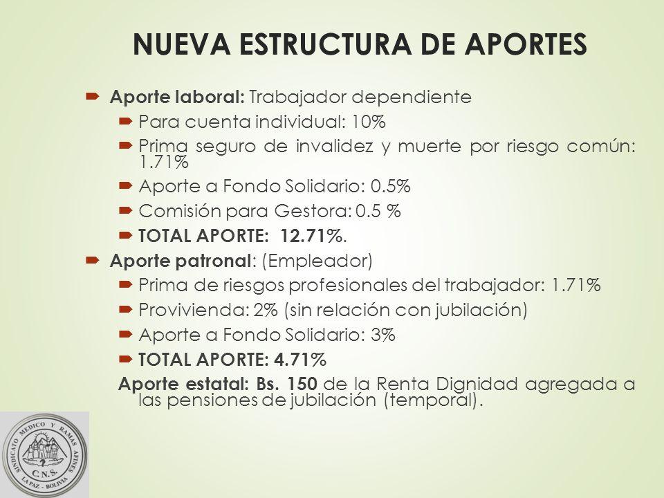 NUEVA ESTRUCTURA DE APORTES Aporte laboral: Trabajador dependiente Para cuenta individual: 10% Prima seguro de invalidez y muerte por riesgo común: 1.71% Aporte a Fondo Solidario: 0.5% Comisión para Gestora: 0.5 % TOTAL APORTE: 12.71%.