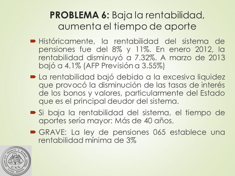 PROBLEMA 6: Baja la rentabilidad, aumenta el tiempo de aporte Históricamente, la rentabilidad del sistema de pensiones fue del 8% y 11%.