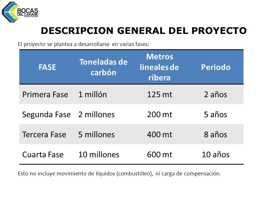 DESCRIPCION GENERAL DEL PROYECTO El proyecto se plantea a desarrollarse en varias fases: Esto no incluye movimiento de líquidos (combustóleo), ni carga de compensación.