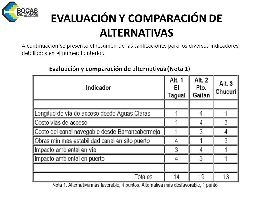 EVALUACIÓN Y COMPARACIÓN DE ALTERNATIVAS A continuación se presenta el resumen de las calificaciones para los diversos indicadores, detallados en el numeral anterior.