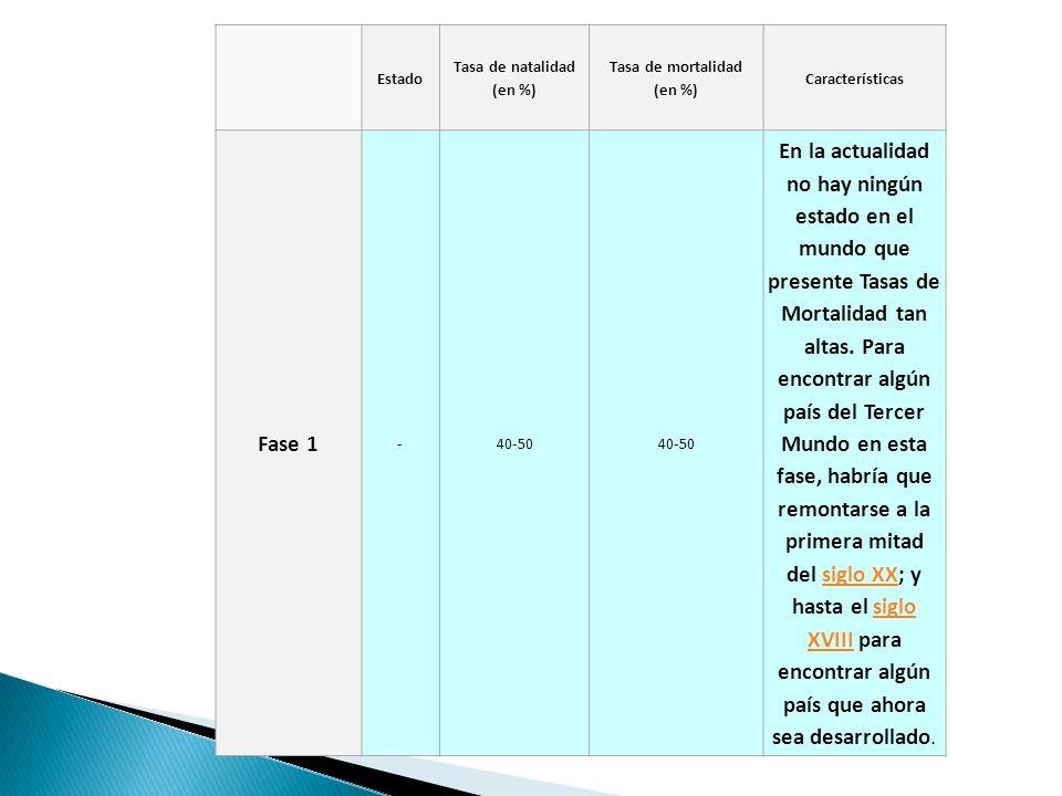 Fase 2 Níger48,3021,33 La Tasa de Natalidad (TN) se mantiene alta.