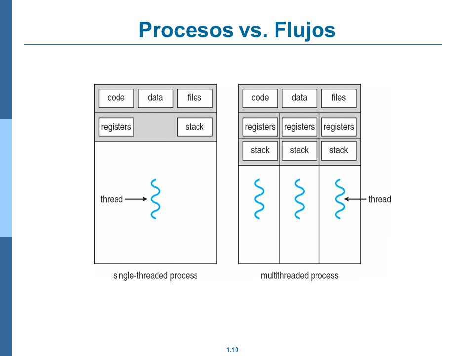 1.10 Procesos vs. Flujos
