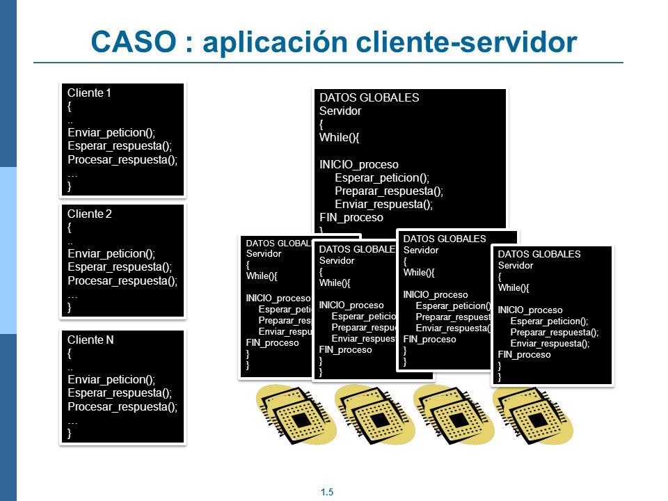 1.5 CASO : aplicación cliente-servidor Cliente 1 {.. Enviar_peticion(); Esperar_respuesta(); Procesar_respuesta(); … } Cliente 1 {.. Enviar_peticion()