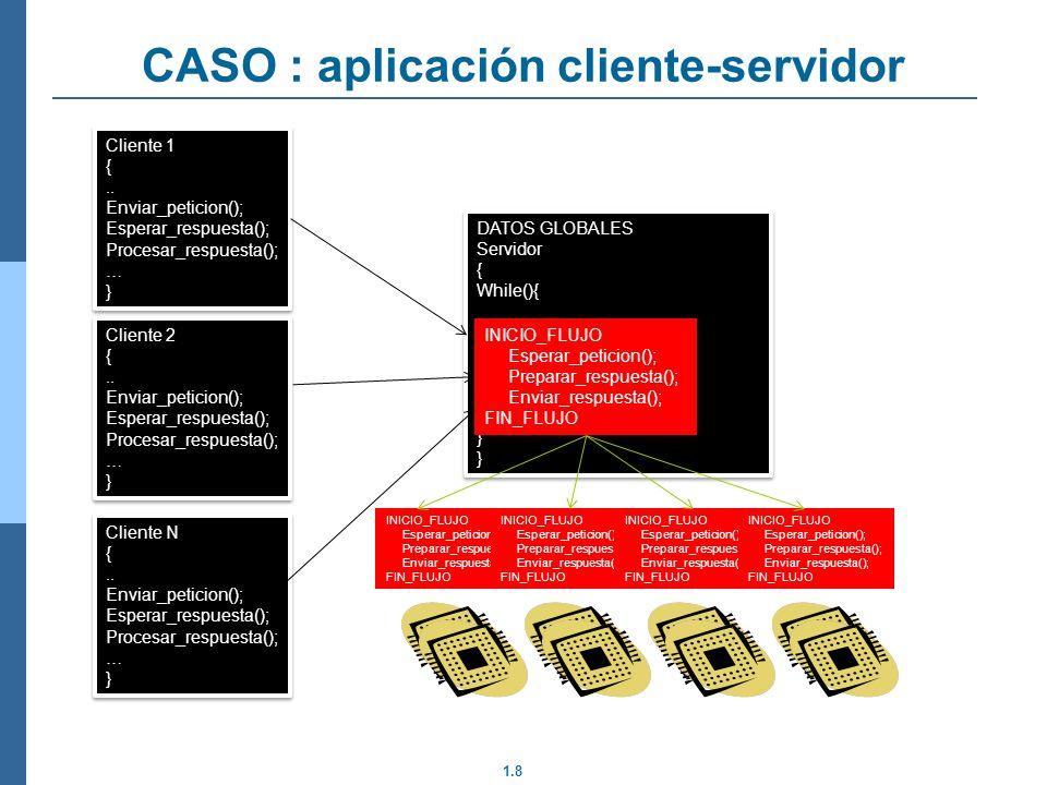 1.8 CASO : aplicación cliente-servidor Cliente 1 {.. Enviar_peticion(); Esperar_respuesta(); Procesar_respuesta(); … } Cliente 1 {.. Enviar_peticion()