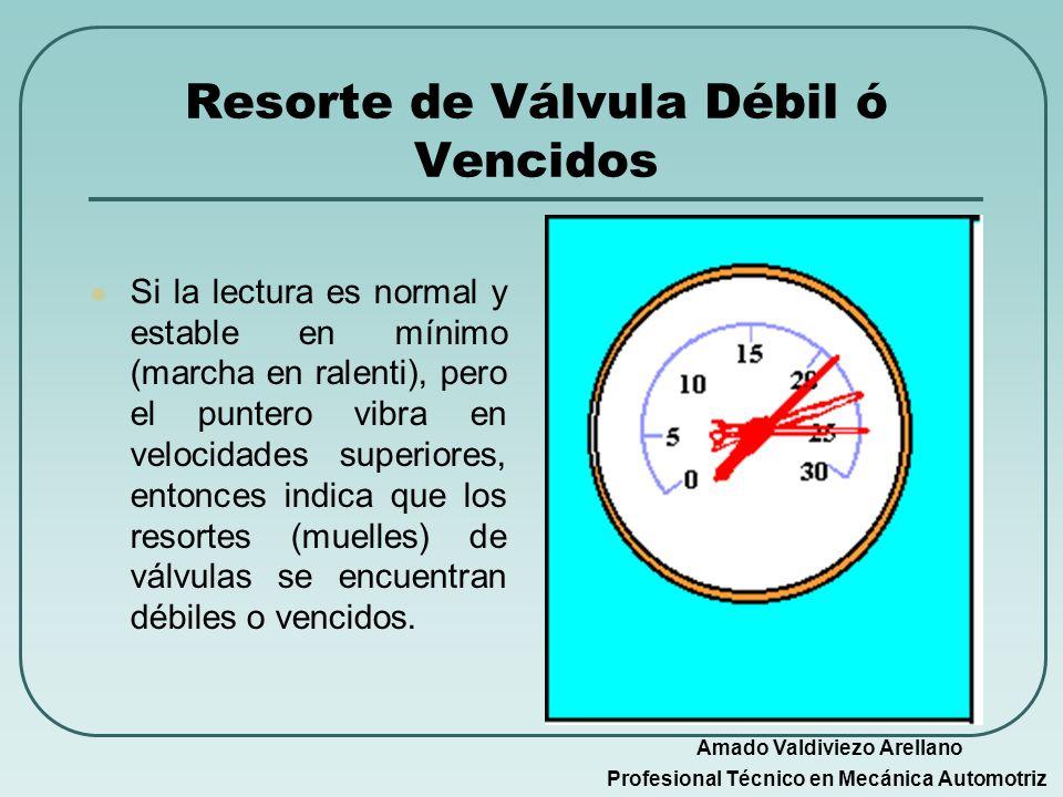 Resorte de Válvula Débil ó Vencidos Si la lectura es normal y estable en mínimo (marcha en ralenti), pero el puntero vibra en velocidades superiores,
