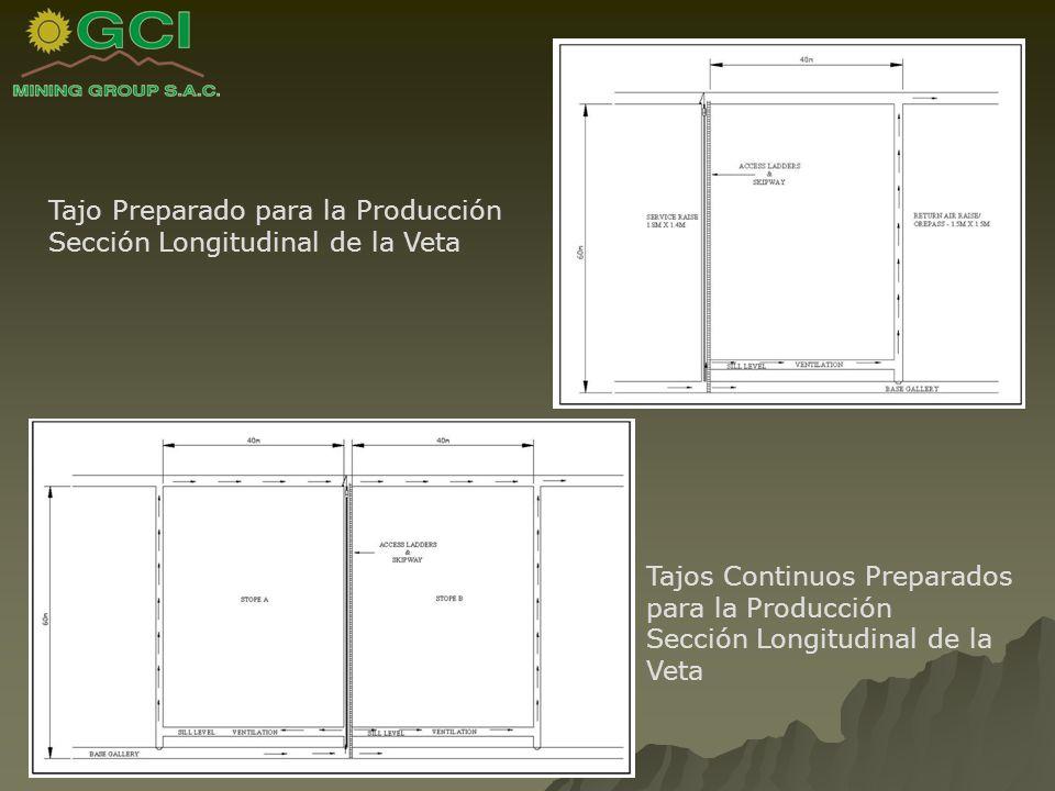 Tajo Preparado para la Producción Sección Longitudinal de la Veta Tajos Continuos Preparados para la Producción Sección Longitudinal de la Veta