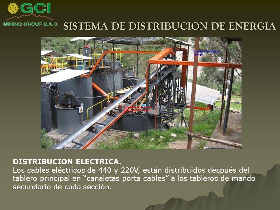 SISTEMA DE DISTRIBUCION DE ENERGIA DISTRIBUCION ELECTRICA.