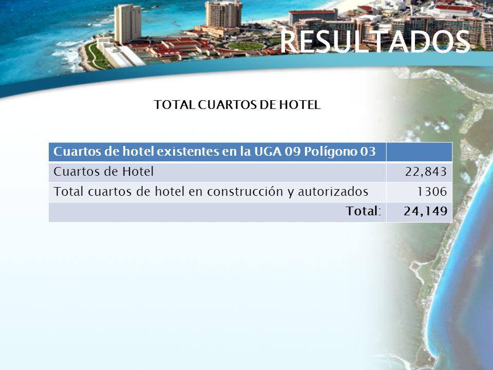 RESULTADOS Cuartos de hotel existentes en la UGA 09 Polígono 03 Cuartos de Hotel22,843 Total cuartos de hotel en construcción y autorizados1306 Total:24,149 TOTAL CUARTOS DE HOTEL