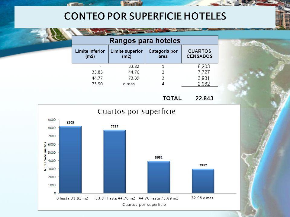 CONTEO POR SUPERFICIE HOTELES Rangos para hoteles Límite Inferior (m2) Límite superior (m2) Categoría por área CUARTOS CENSADOS - 33.821 8,203 33.83 44.762 7,727 44.77 73.893 3,931 73.90 o mas4 2,982 TOTAL 22,843 Cuartos por superficie 72.98 o mas 44.76 hasta 73.89 m233.81 hasta 44.76 m20 hasta 33.82 m2
