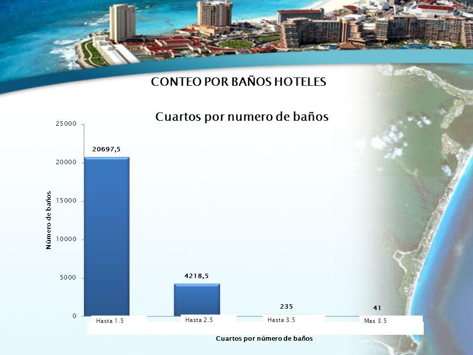 Hasta 1.5 Hasta 2.5Hasta 3.5 Mas 3.5 CONTEO POR BAÑOS HOTELES