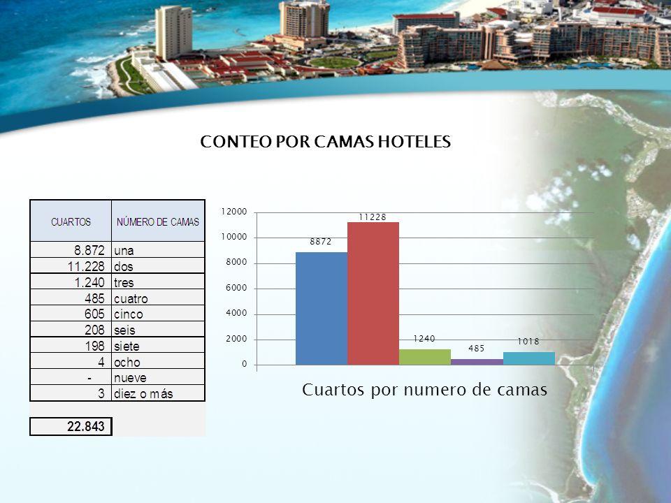 CONTEO POR CAMAS HOTELES