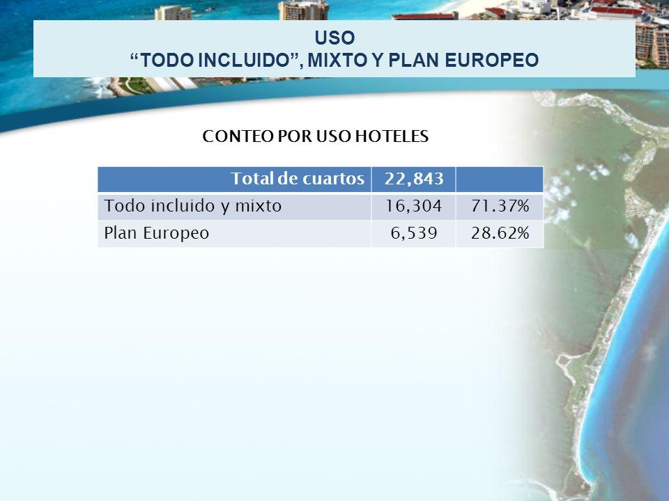 USO TODO INCLUIDO, MIXTO Y PLAN EUROPEO Total de cuartos22,843 Todo incluido y mixto16,30471.37% Plan Europeo6,53928.62% CONTEO POR USO HOTELES