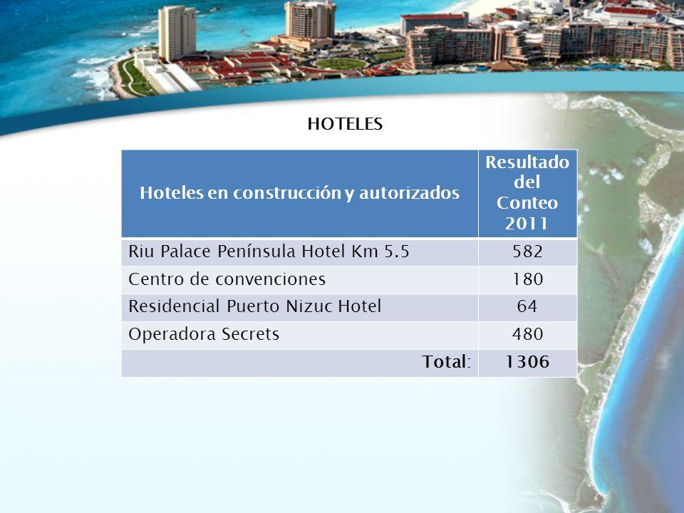 Hoteles en construcción y autorizados Resultado del Conteo 2011 Riu Palace Península Hotel Km 5.5582 Centro de convenciones180 Residencial Puerto Nizuc Hotel64 Operadora Secrets480 Total:1306 HOTELES
