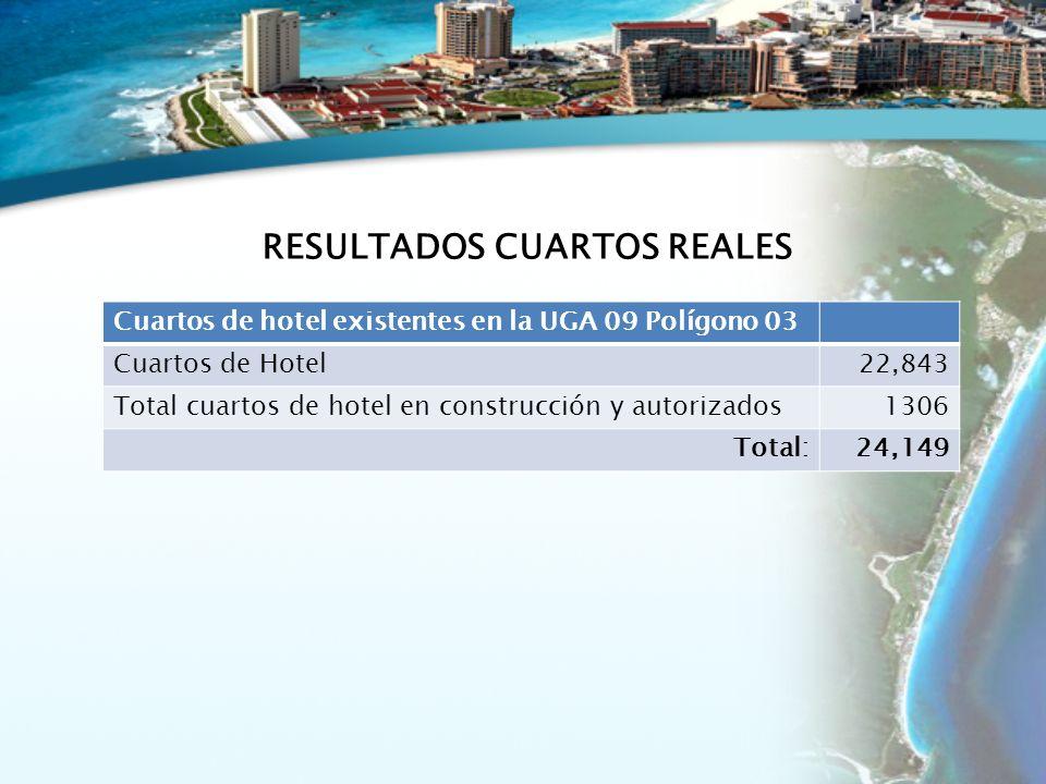 Cuartos de hotel existentes en la UGA 09 Polígono 03 Cuartos de Hotel22,843 Total cuartos de hotel en construcción y autorizados1306 Total:24,149 RESULTADOS CUARTOS REALES