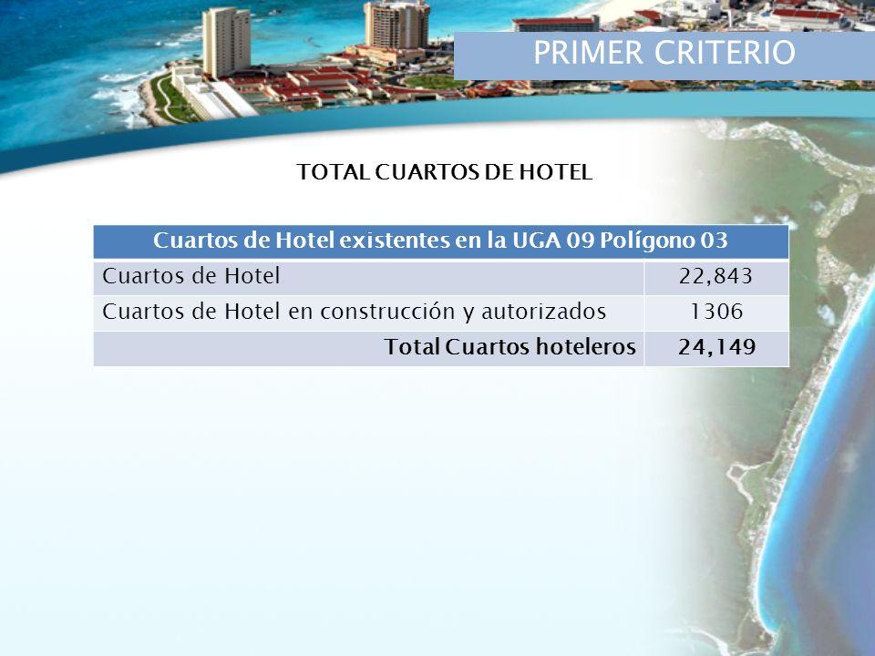 PRIMER CRITERIO Cuartos de Hotel existentes en la UGA 09 Polígono 03 Cuartos de Hotel22,843 Cuartos de Hotel en construcción y autorizados1306 Total Cuartos hoteleros24,149 TOTAL CUARTOS DE HOTEL