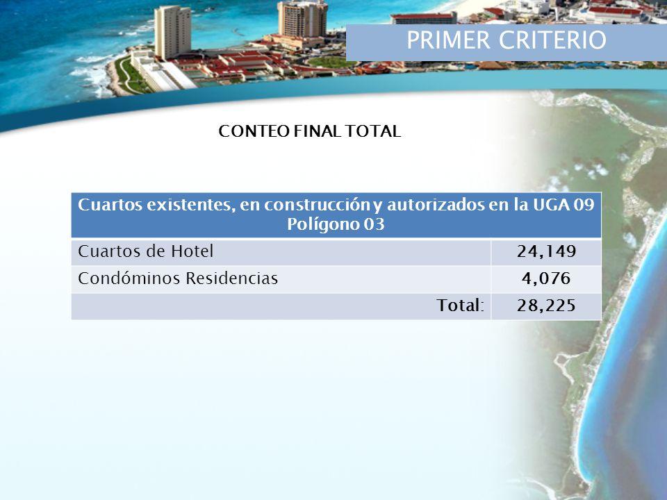 PRIMER CRITERIO Cuartos existentes, en construcción y autorizados en la UGA 09 Polígono 03 Cuartos de Hotel24,149 Condóminos Residencias4,076 Total:28,225 CONTEO FINAL TOTAL