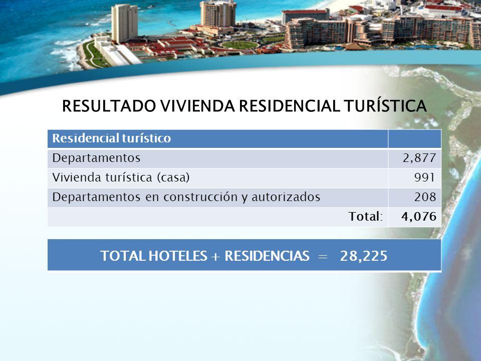 Residencial turístico Departamentos2,877 Vivienda turística (casa)991 Departamentos en construcción y autorizados208 Total:4,076 RESULTADO VIVIENDA RESIDENCIAL TURÍSTICA TOTAL HOTELES + RESIDENCIAS = 28,225