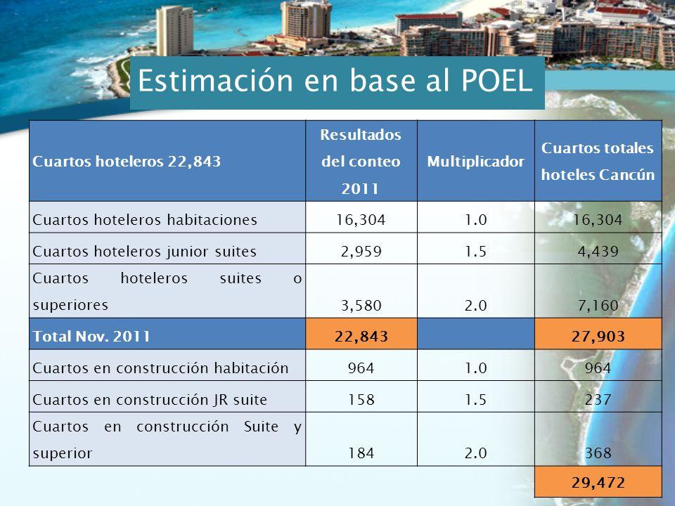 Cuartos hoteleros 22,843 Resultados del conteo 2011 Multiplicador Cuartos totales hoteles Cancún Cuartos hoteleros habitaciones16,3041.016,304 Cuartos hoteleros junior suites2,9591.54,439 Cuartos hoteleros suites o superiores3,5802.07,160 Total Nov.