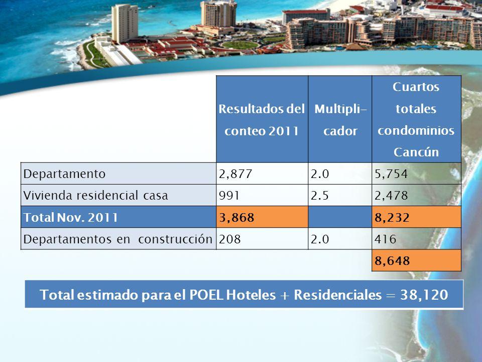 Resultados del conteo 2011 Multipli- cador Cuartos totales condominios Cancún Departamento2,8772.05,754 Vivienda residencial casa9912.52,478 Total Nov.