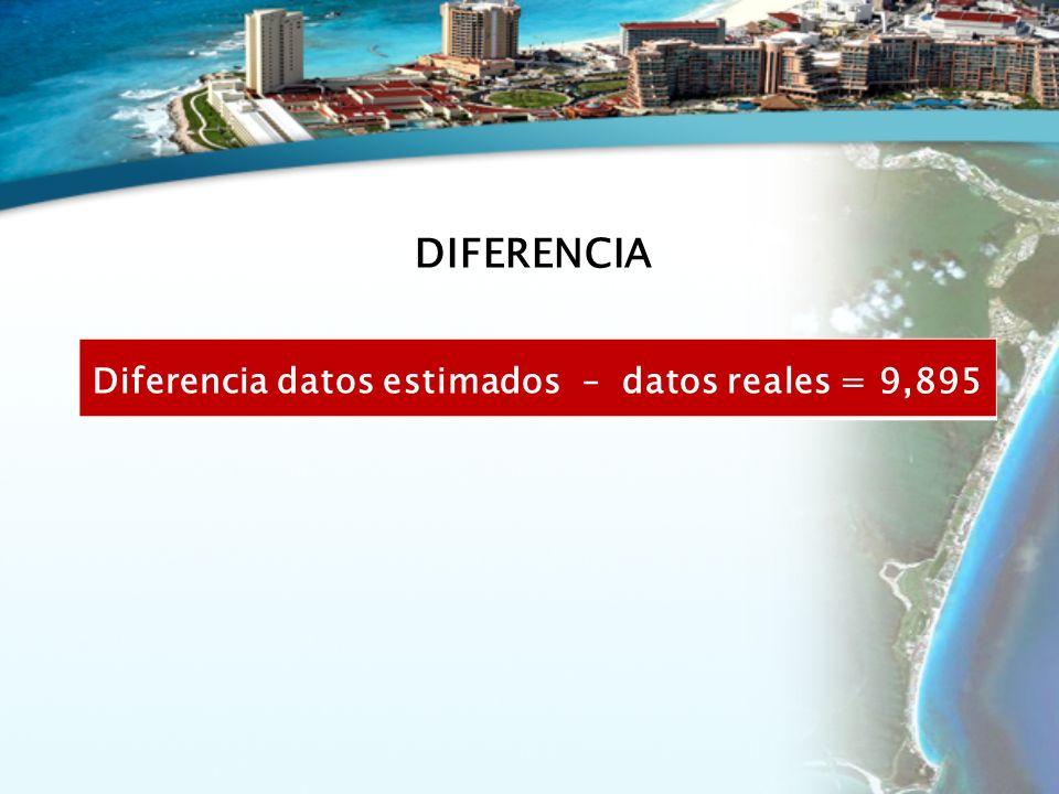 Diferencia datos estimados – datos reales = 9,895 DIFERENCIA