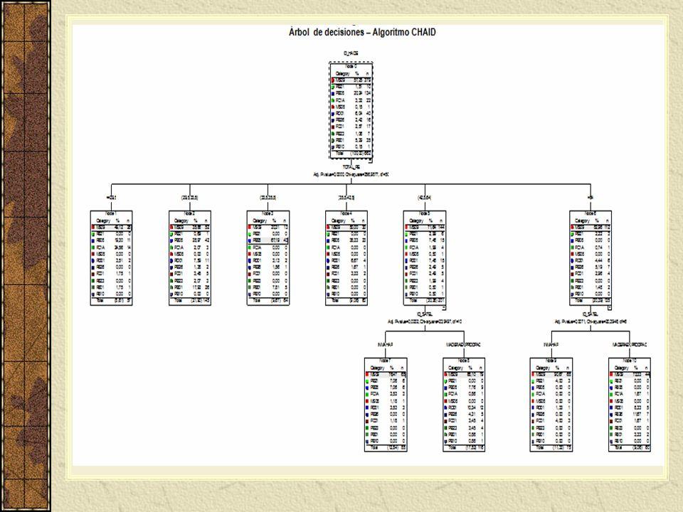 CONCLUSIONES Se obtuvieron modelos de predicción basados en la variable dependiente, las haciendas, y las variables predictoras; tomadas de diferente forma en pruebas realizadas a fin de comprobar los resultados.