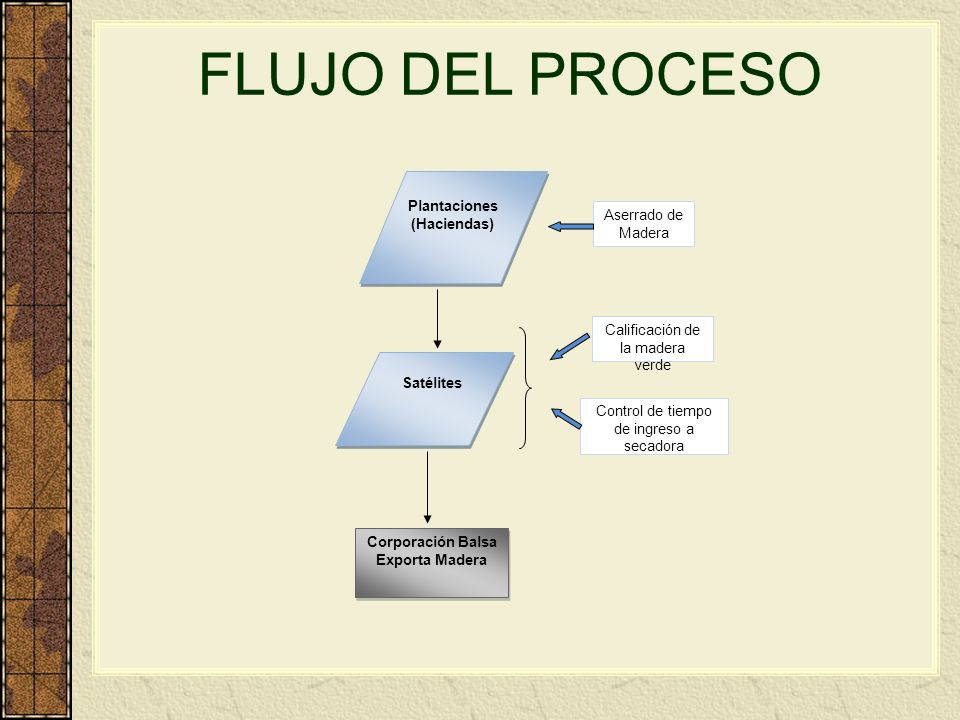 Corporación Balsa Exporta Madera Plantaciones (Haciendas) Satélites Aserrado de Madera Calificación de la madera verde Control de tiempo de ingreso a