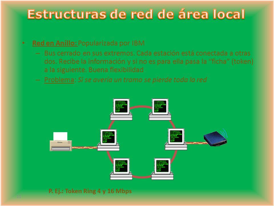 11 Red en Anillo: Popularizada por IBM – Bus cerrado en sus extremos.