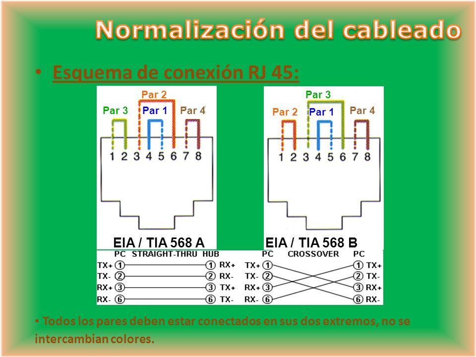 Esquema de conexión RJ 45: Par 2 Par 3 Par 1 EIA / TIA 568 B Par 4 Par 2 Par 1Par 4 EIA / TIA 568 A Par 3 Todos los pares deben estar conectados en sus dos extremos, no se intercambian colores.