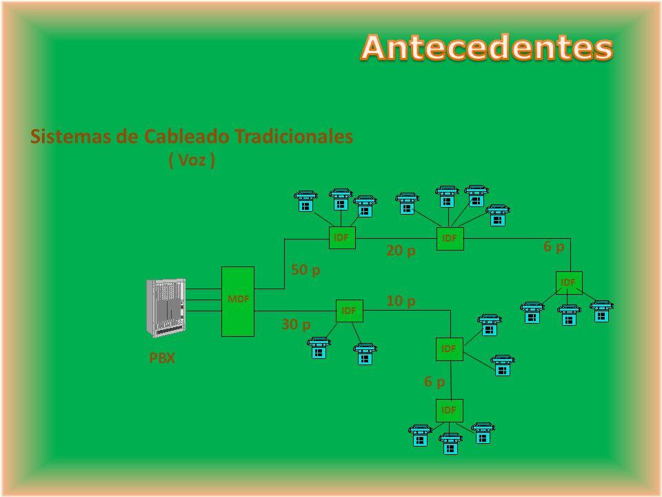 Sistemas de Cableado Tradicionales ( Voz ) MDF IDF 30 p 50 p 20 p 10 p 6 p PBX