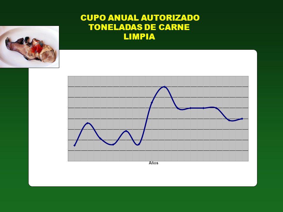 CUPO ANUAL AUTORIZADO TONELADAS DE CARNE LIMPIA