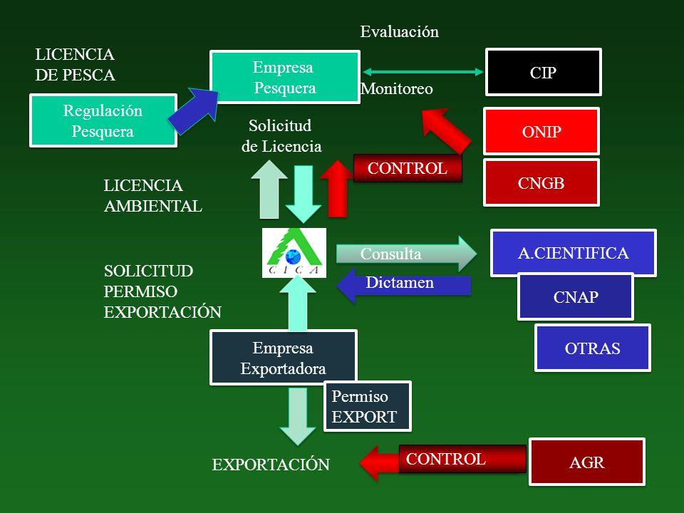 EXPORTACIÓN AGR Empresa Exportadora Empresa Exportadora SOLICITUD PERMISO EXPORTACIÓN ONIP CNGB CONTROL Regulación Pesquera Regulación Pesquera LICENC