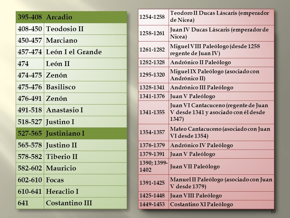 10 959-963 Romano II 963-969Nicéforo II Focas 969-976Juan I Tzimiscés 976-1025Basilio II el Bulgaróctono 1025-1028 Costantino VIII (desde el 976 asoci