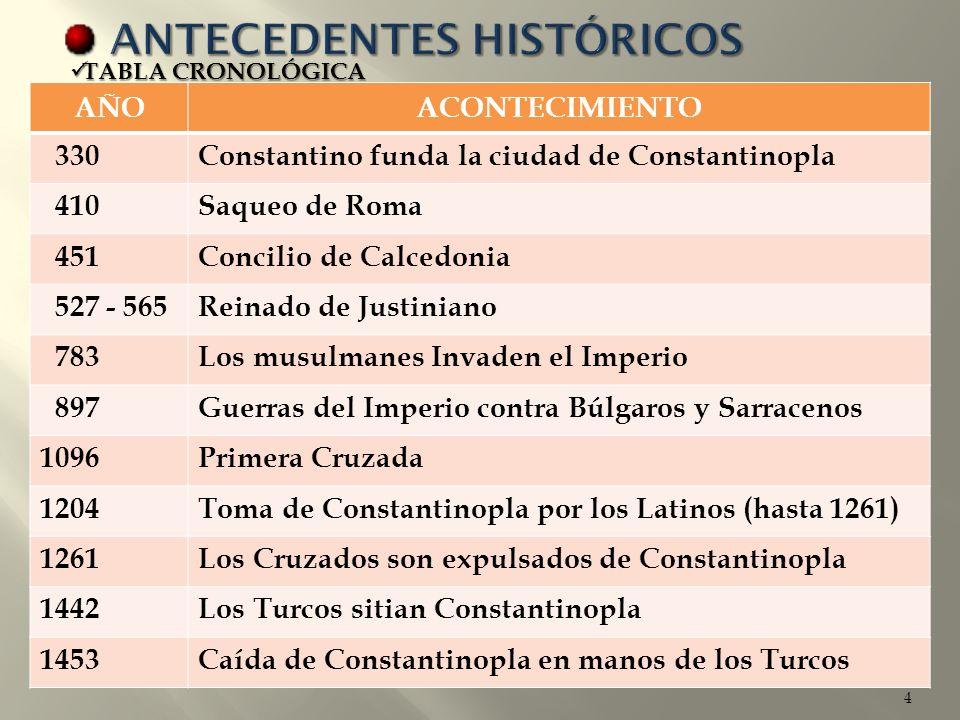 4 AÑOACONTECIMIENTO 330Constantino funda la ciudad de Constantinopla 410Saqueo de Roma 451Concilio de Calcedonia 527 - 565Reinado de Justiniano 783Los