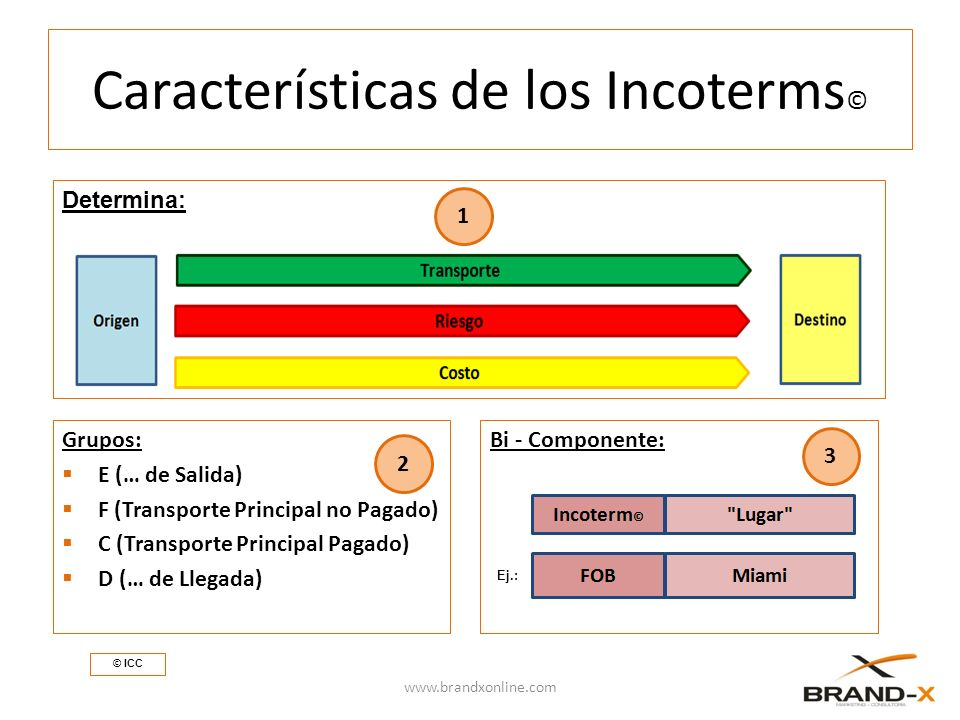 Determina: Características de los Incoterms © Grupos: E (… de Salida) F (Transporte Principal no Pagado) C (Transporte Principal Pagado) D (… de Llegada) www.brandxonline.com © ICC 1 2 Bi - Componente: 3 Ej.: