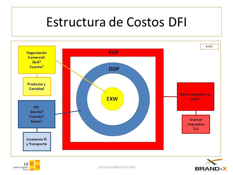 Estructura de Costos DFI www.brandxonline.com EXW Negociación Comercial: Qué? Cuanto? DFI: Donde? Cuando? Como? Marco Regulatorio: Cual? Producto y Ca