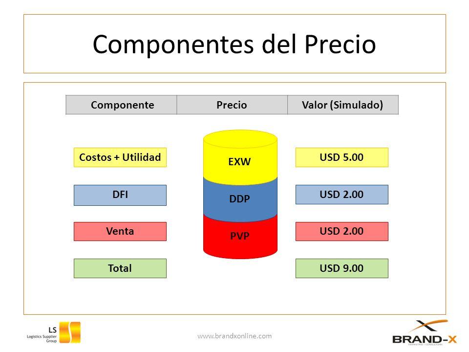 Precio EXW Precio EX Works (En Fábrica) www.brandxonline.com EXW Producto Margen Precio EXW DesarrolloUSD 0.50 ProducciónUSD 1.50 Costos Fijos y VariablesUSD 0.60 FinancierosUSD 0.30 AdecuaciónUSD 0.20 CalidadUSD 0.20 EmpaqueUSD 0.20 EmbalajeUSD 0.10 MarcasUSD 0.10 Permisos y/o LicenciasUSD 0.15 Comercializar y MercadeoUSD 0.25 Utilidad del ExportadorUSD 1.00 USD 5.00