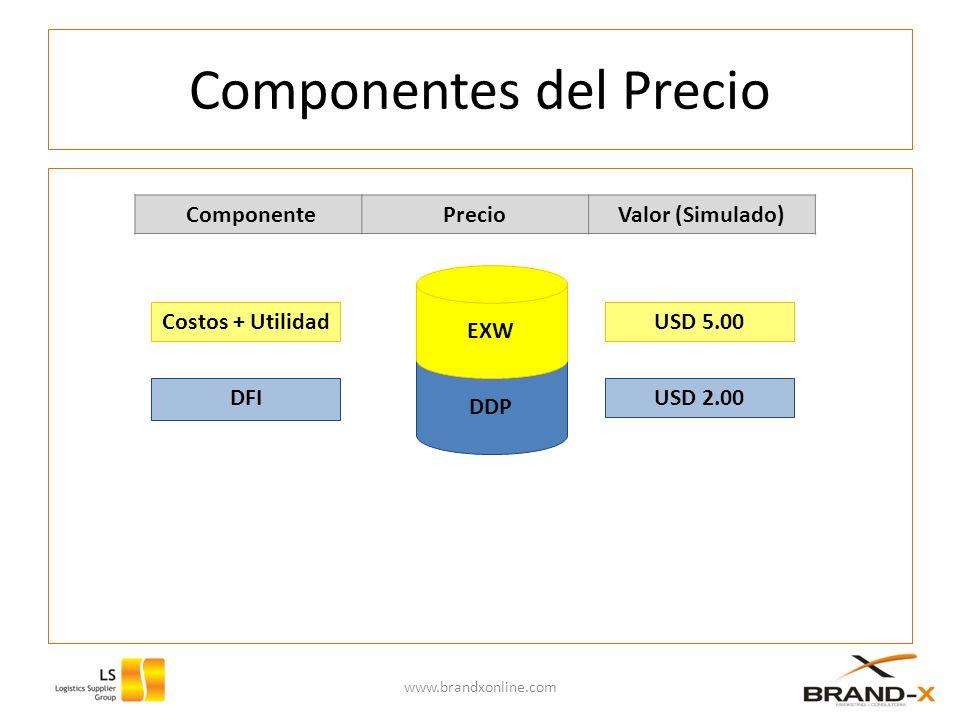 Componentes del Precio www.brandxonline.com DDP EXW Costos + Utilidad DFI ComponentePrecioValor (Simulado) USD 5.00 USD 2.00