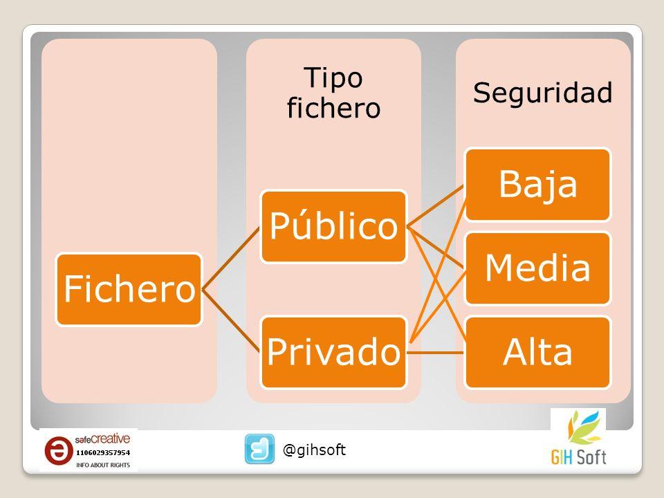 Seguridad Tipo fichero FicheroPúblicoBajaMediaPrivadoAlta @gihsoft