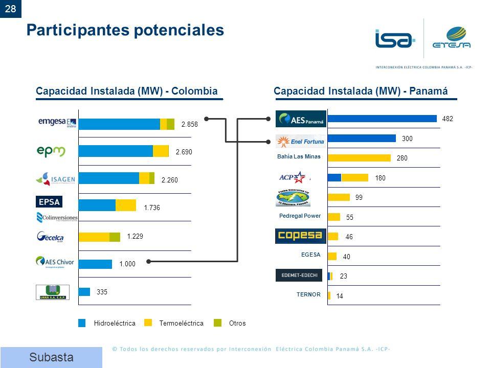28 Participantes potenciales Capacidad Instalada (MW) - PanamáCapacidad Instalada (MW) - Colombia 2.858 2.690 2.260 1.229 1.000 335 HidroeléctricaTermoeléctricaOtros 1.736 Bahía Las Minas Pedregal Power EGESA TERNOR 482 300 280 180 99 55 46 40 23 14 Subasta