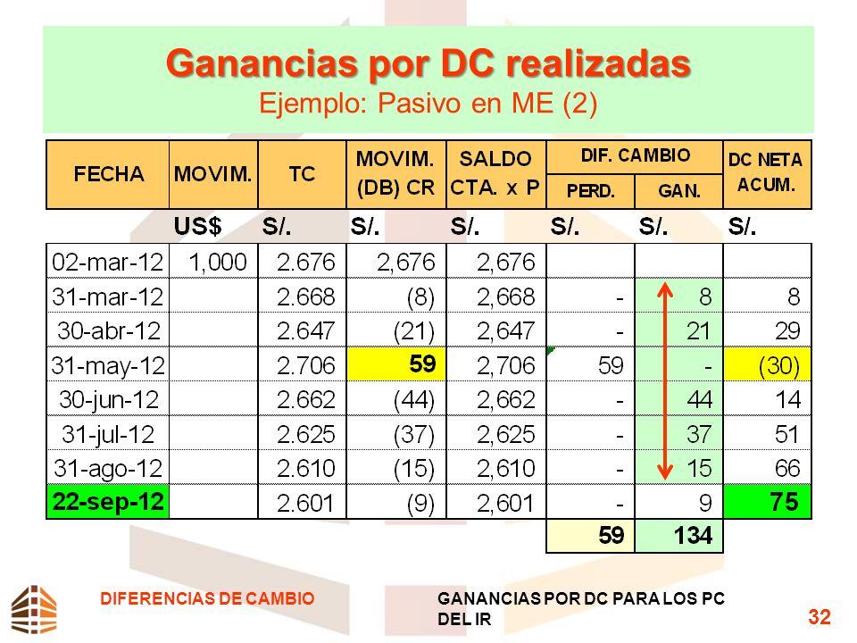 Ganancias por DC realizadas Ganancias por DC realizadas Ejemplo: Pasivo en ME (2) DIFERENCIAS DE CAMBIOGANANCIAS POR DC PARA LOS PC DEL IR 32