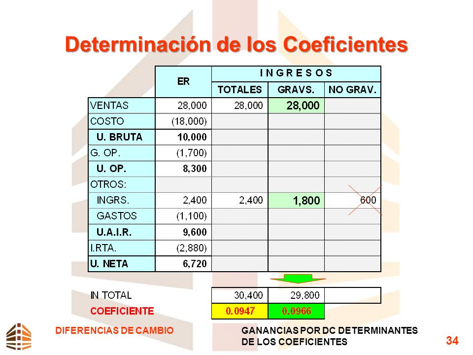 Determinación de los Coeficientes DIFERENCIAS DE CAMBIOGANANCIAS POR DC DETERMINANTES DE LOS COEFICIENTES 34