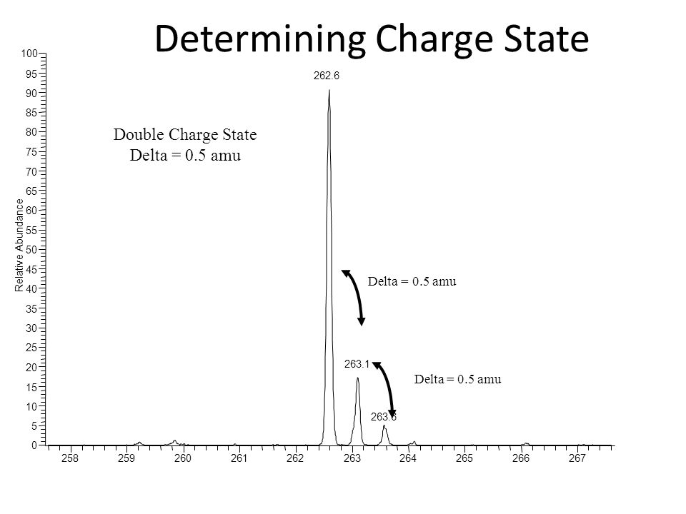 Double Charge State Delta = 0.5 amu Determining Charge State Delta = 0.5 amu