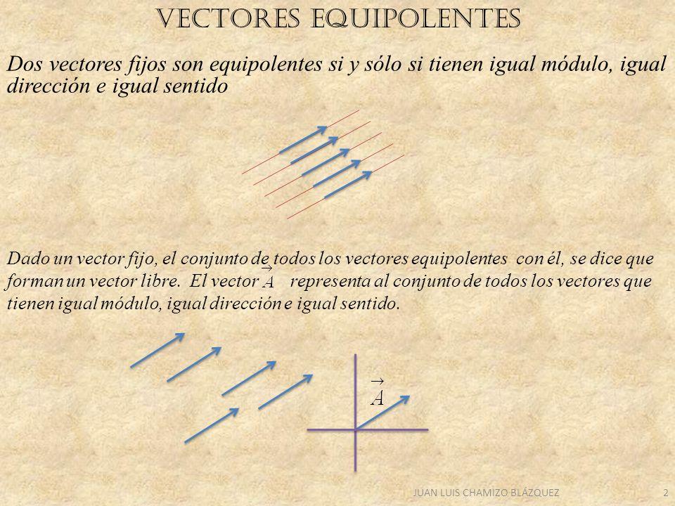 JUAN LUIS CHAMIZO BLÁZQUEZ3 SUMA y resta DE VECTORES GRÁFICAMENTE Para sumar dos vectores libres, trasladamos el segundo, haciendo coincidir su origen con el extremo del primero.